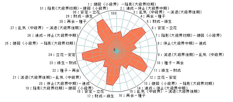 日単位のあなたの運気(霊合星人の運気チャート)