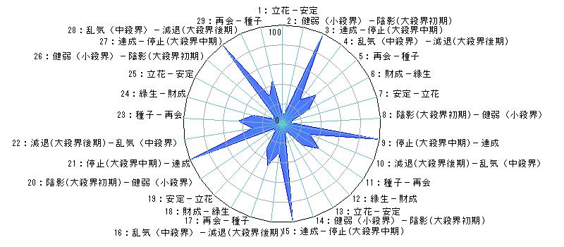 日単位のあなたの運気(霊合星人の運気変化チャート)