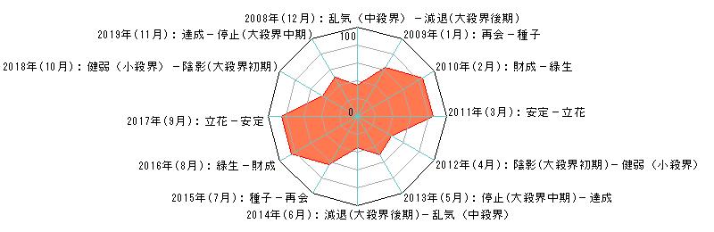 年単位・月単位のあなたの運気(霊合星人の運気チャート)