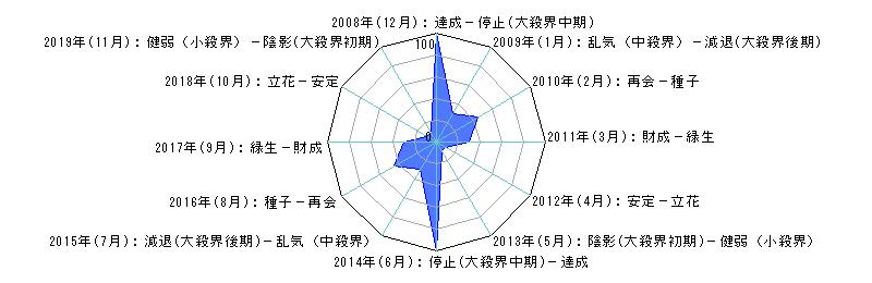 年単位・月単位のあなたの運気(霊合星人の運気変化チャート)