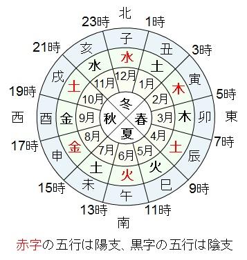支が表す五行陰陽・季節・時刻・方角