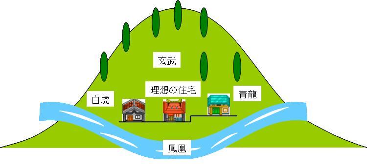 理想的な住宅の立地条件