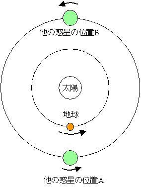 惑星のリトログレイド
