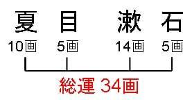 総運画数の計算方法