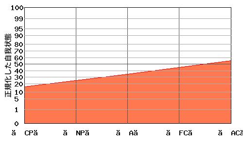 『右肩上がり型』エゴグラムの変型パターン:高低差が小さく全体的に低い