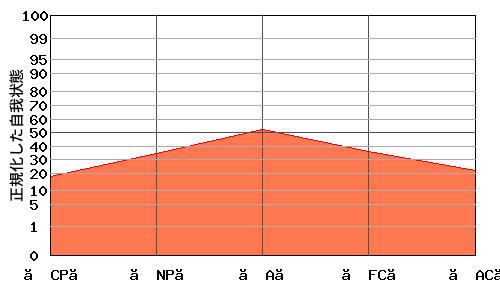 『逆V型』エゴグラムの変型パターン:高低差が小さく全体的に低い