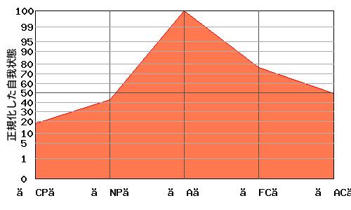 【A】が高いエゴグラム・パターン例