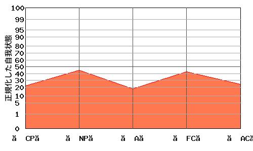 『M型』エゴグラムの変型パターン:高低差が小さく全体的に低い
