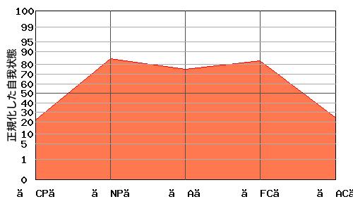 『M型』エゴグラムの変型パターン:『M型』と『逆V型』の中間的なパターン