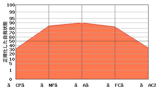 『逆V型』エゴグラムの変型パターン:『逆V型』と『M型』の中間的なパターン
