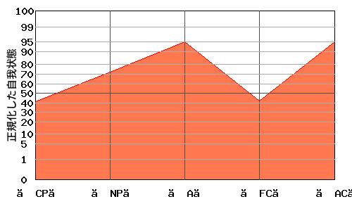 【NP】の代わりに【A】が高い『N型』のエゴグラム・パターン