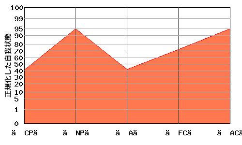 【FC】の代わりに【A】が低い『N型』のエゴグラム・パターン