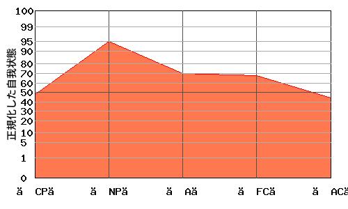 『への字型』エゴグラムの変型パターン2:『M型』と『への字型』の中間的なパターン