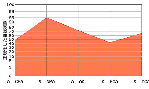 『N型』エゴグラムの変型パターン:『N型』と『への字型』の中間的なパターン
