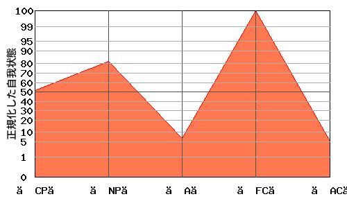 【FC】が高いエゴグラム・パターン例