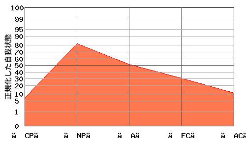 への字型エゴグラム・パターンを持つ男性のエゴグラム例