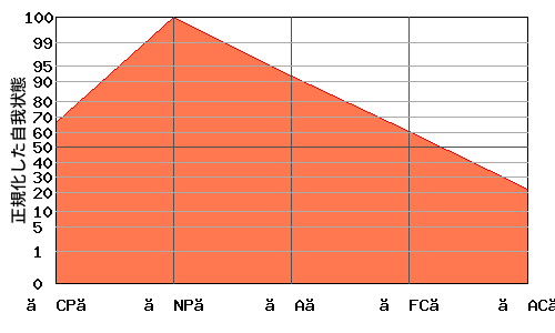 への字型エゴグラム・パターン例