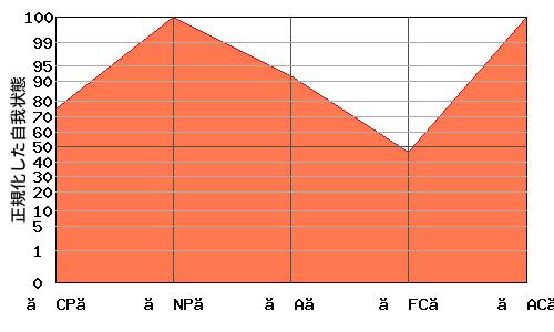 N型エゴグラム・パターン例