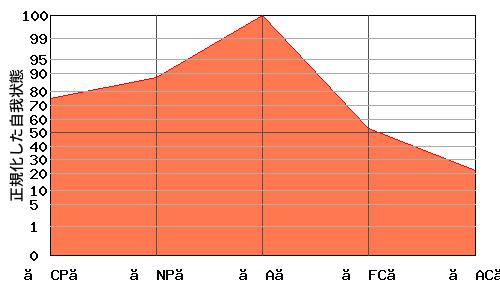 逆V型エゴグラム・パターン例