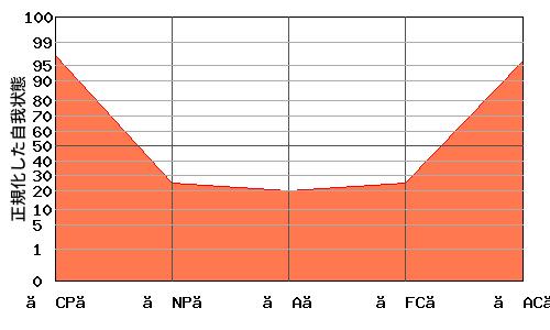 『V型』エゴグラムの変型パターン:【NP】・【A】・【FC】共に低い『なべ底型』パターン