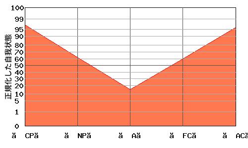 【A】が低い典型的な『V型』のエゴグラム・パターン