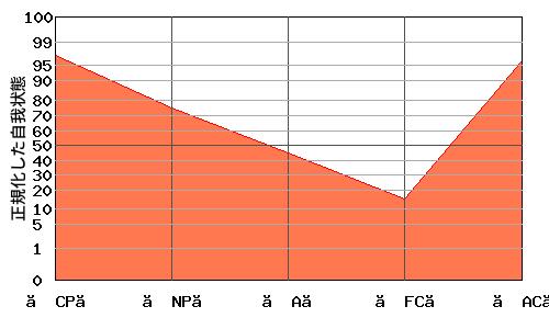 【FC】が低い典型的な『V型』のエゴグラム・パターン