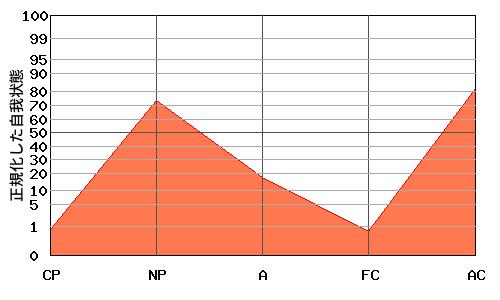 N型エゴグラム・パターンを持つ女性のエゴグラム例