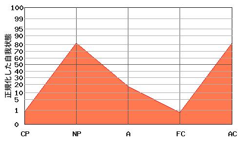 N型エゴグラム・パターンを持つ母親のエゴグラム例