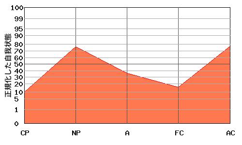 N型エゴグラム・パターンを持つ父親のエゴグラム例
