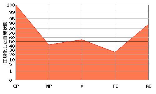CPが高いエゴグラム・パターン例