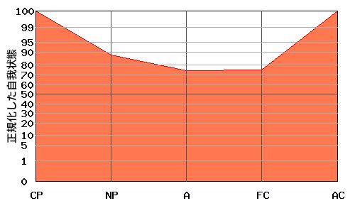 V型エゴグラム・パターン例