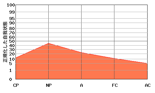 『への字型』エゴグラムの変型パターン1:全体的に低い