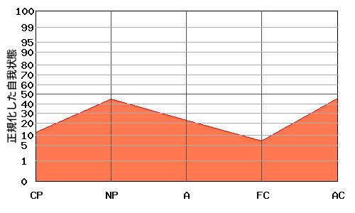 『N型』エゴグラムの変型パターン:全体的に低い