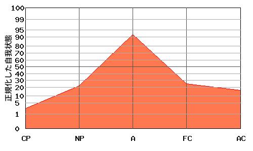 逆V型エゴグラム・パターンを持つ上司のエゴグラム例