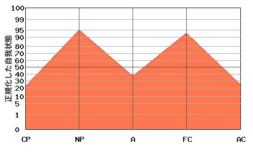 典型的な『M型』のエゴグラム・パターン