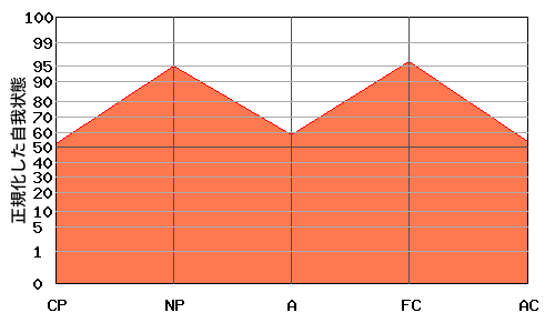 『M型』エゴグラムの変型パターン:高低差が小さく全体的に高い