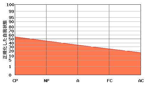 『右肩下がり型』エゴグラムの変型パターン:高低差が小さく全体的に低い