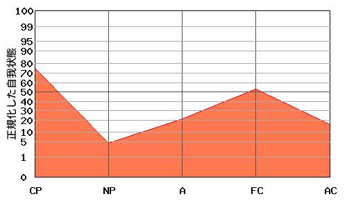 逆W型エゴグラム・パターンを持つ男性のエゴグラム例