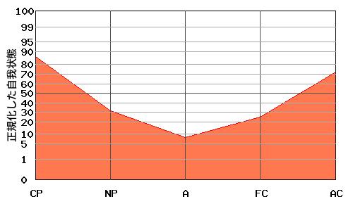 V型エゴグラム・パターンを持つ母親のエゴグラム例