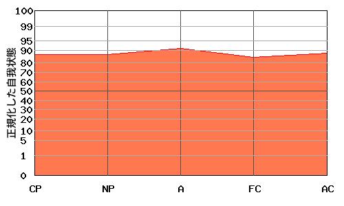 『平坦型』エゴグラムの特殊パターン:全体的に高い