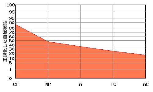 右肩下がり型エゴグラム・パターンを持つ父親のエゴグラム例