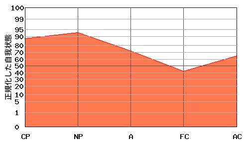 『N型』エゴグラムの変型パターン:『N型』と『右肩下がり型』の中間的なパターン