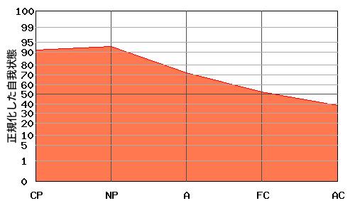 『への字型』エゴグラムの変型パターン4:『右肩下がり型』と『への字型』の中間的なパターン