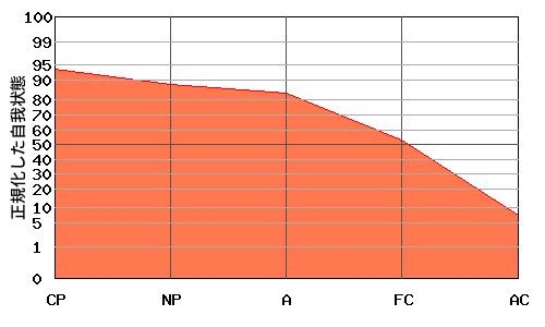 右肩下がり型エゴグラム・パターン例