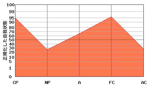 典型的な『逆N型』のエゴグラム・パターン