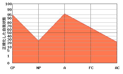 FCの代わりにAが高い 『逆N型』エゴグラムの変型パターン