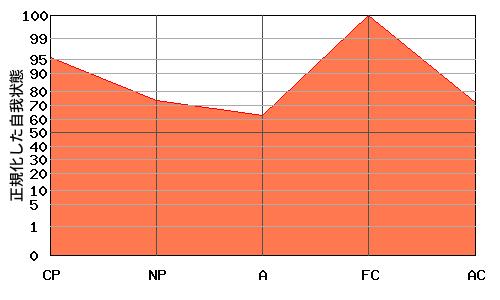 FCが高いエゴグラム・パターン例