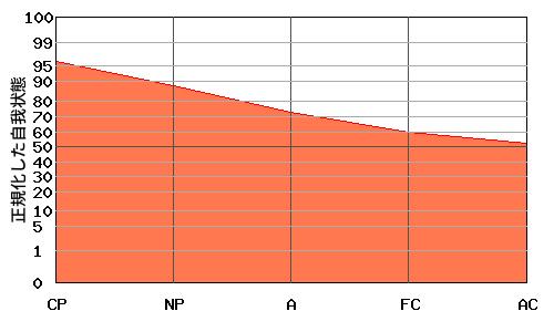 『右肩下がり型』エゴグラムの変型パターン:高低差が小さく全体的に高い