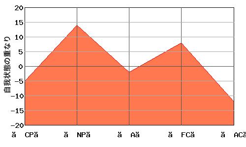 への字型エゴグラムの男性とM型エゴグラムの女性のオーバーラップ・エゴグラム例