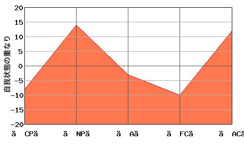 N型エゴグラムの父親とN型エゴグラムの母親のオーバーラップ・エゴグラム例
